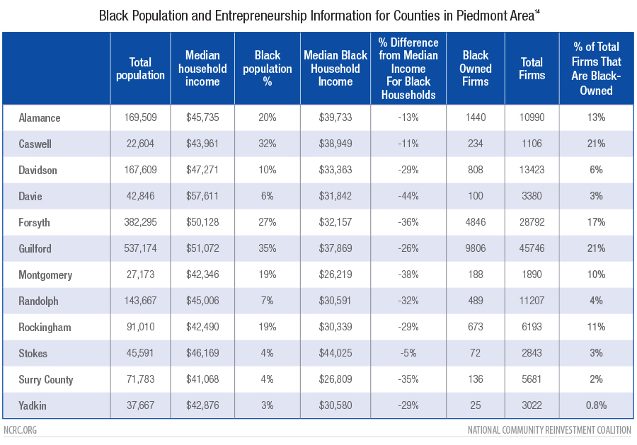Black Population and Entrepreneurship Information for Counties in Piedmont Are