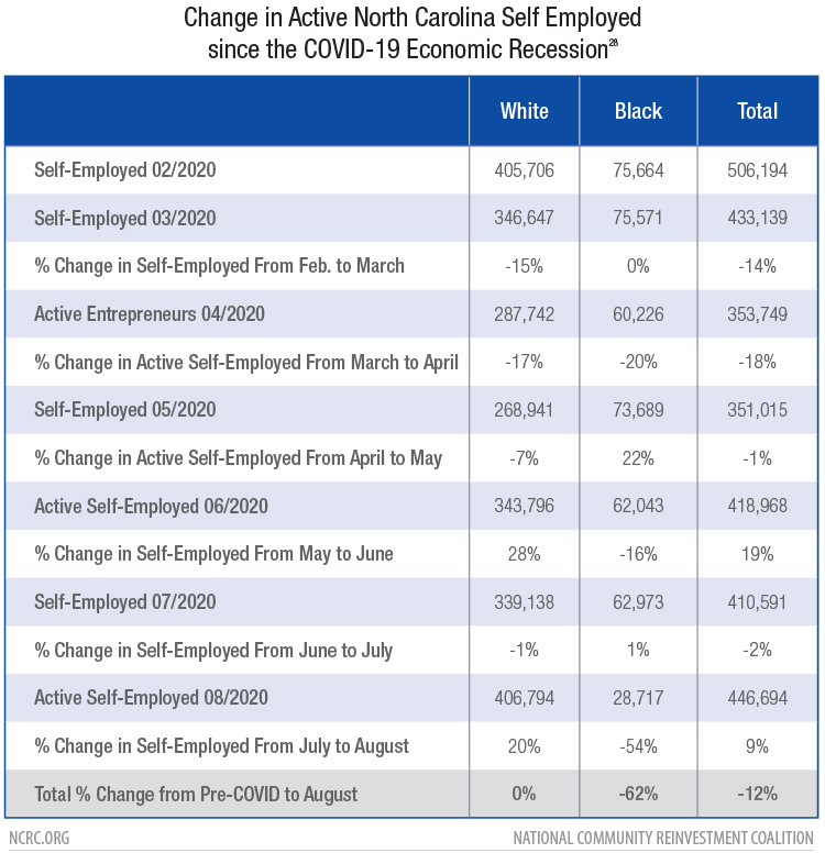 Change in Active North Carolina Self Employed since the COVID-19 Economic Recession