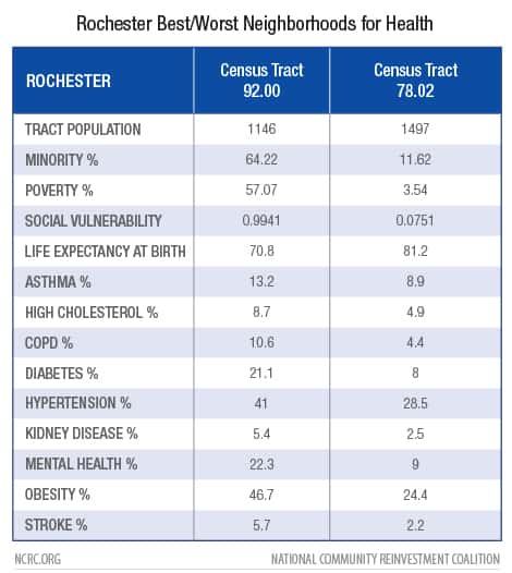 Rochester Best/Worst Neighborhoods for Health