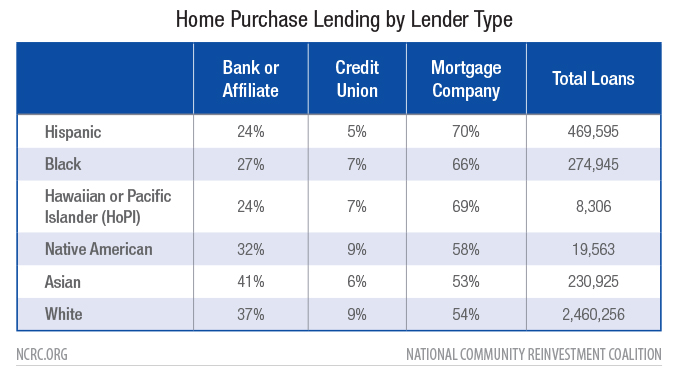 Home Purchase Lending by Lender Types