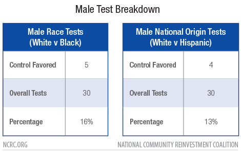 Male Test