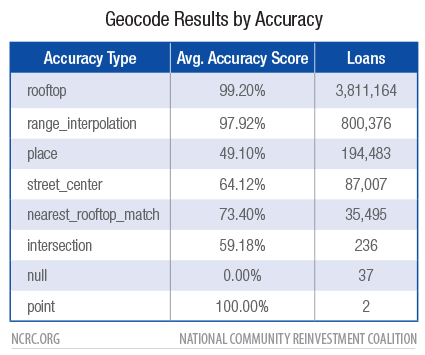 Geocode Results by Accuracy