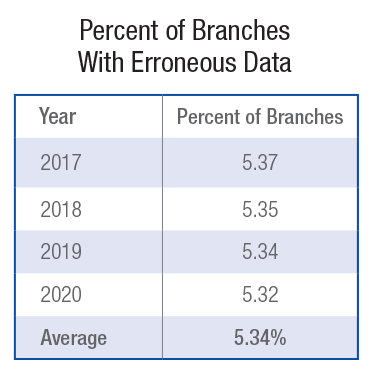 Percent of Branches With Erroneous Data2