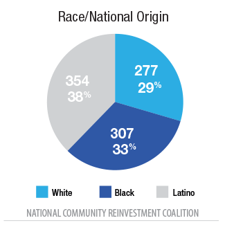 Race/National Origin