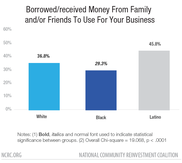 Borrowed/received Money From Family and/or Friends To Use For Your Business