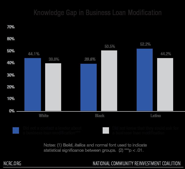 Knowledge Gap in Business Loan Modification