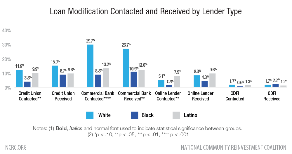 Loan Modification Contacted and Received by Lender Type