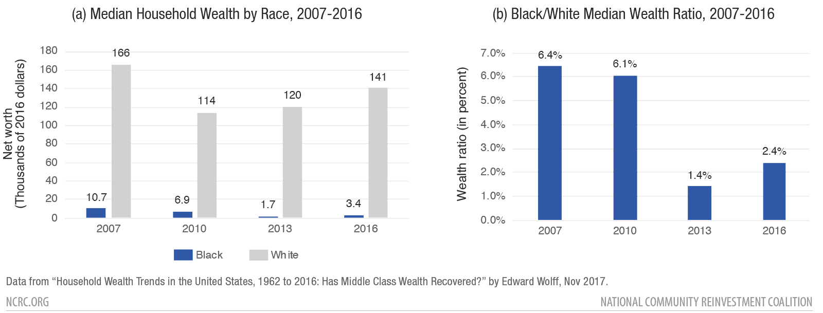 Figure 1: Household Wealth Trends in the United States, 1962 to 2016