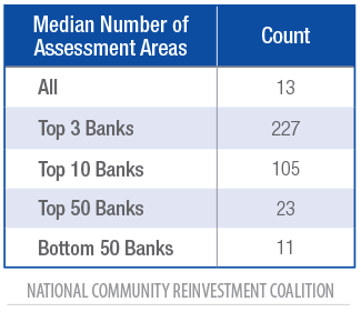 Median Number of Assessment Areas