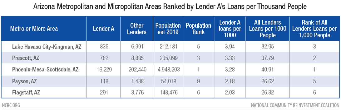 Arizona Metropolitan and Micropolitan Areas Ranked by Lender A's Loans per Thousand People