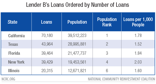 Lender B Loans Ordered by Number of Loans