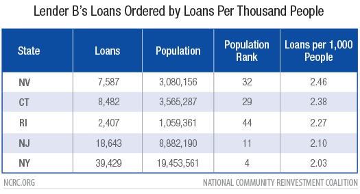 Lender B Loans Ordered by Loans Per Thousand People