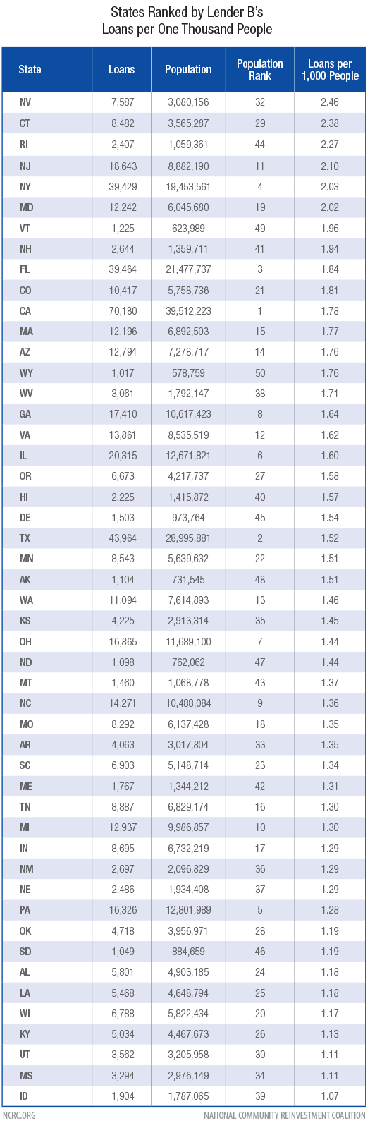 States Ranked by Lender B Loans per One Thousand People