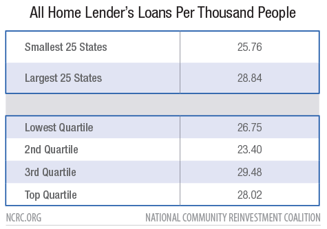 All Home Lender's Loans Per Thousand People