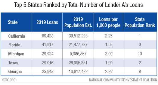 Top 5 States Ranked by Total Number of Lender A's Loans