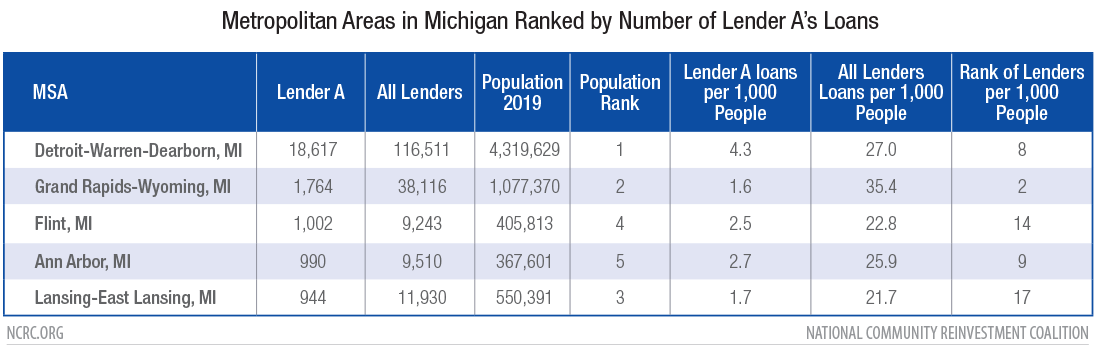 Michigan metropolitan and micropolitan areas ranked by Lender A loans per thousand people
