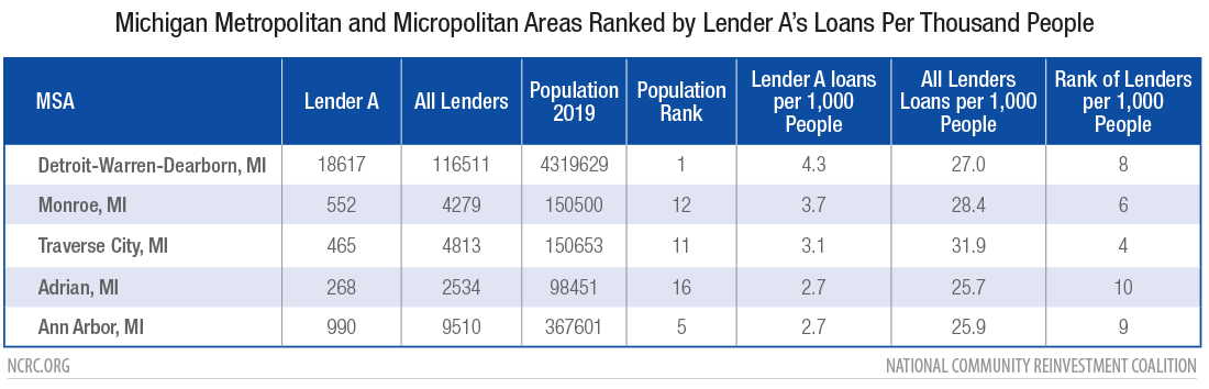 Arizona Metropolitan and Micropolitan Areas Ranked by Number of Lender A loans