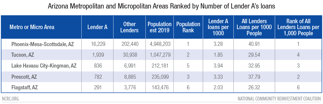Arizona Metropolitan and Micropolitan Areas Ranked by Lender A loans per thousand people
