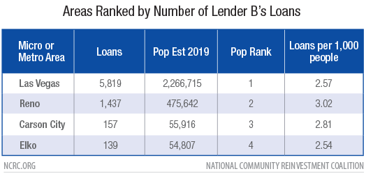 Areas Ranked by Number of Lender B's Loans