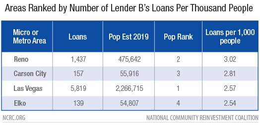 Areas Ranked by Number of Lender B's Loans Per Thousand People