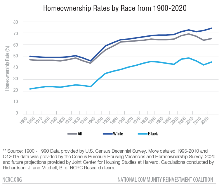 60% Black Homeownership: A Radical Goal for Black Wealth Development