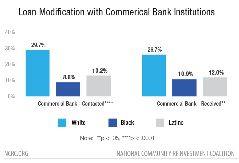 Loan Modification with Traditional Bank Institutions