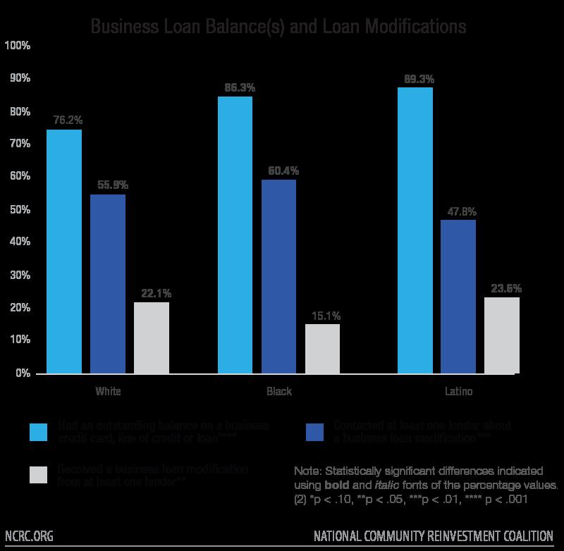 Business Loan Balance(s) and Loan Modifications