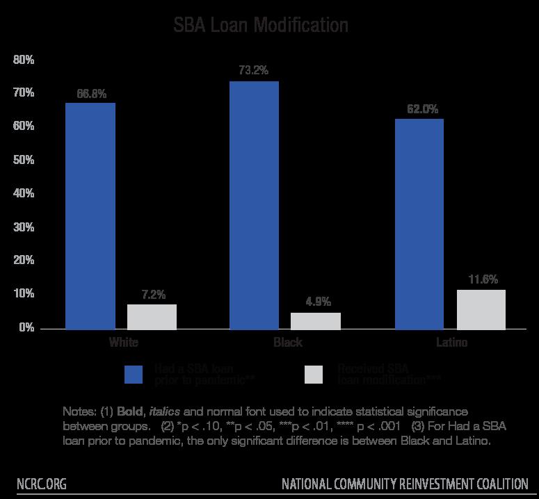 SBA Loan Modification