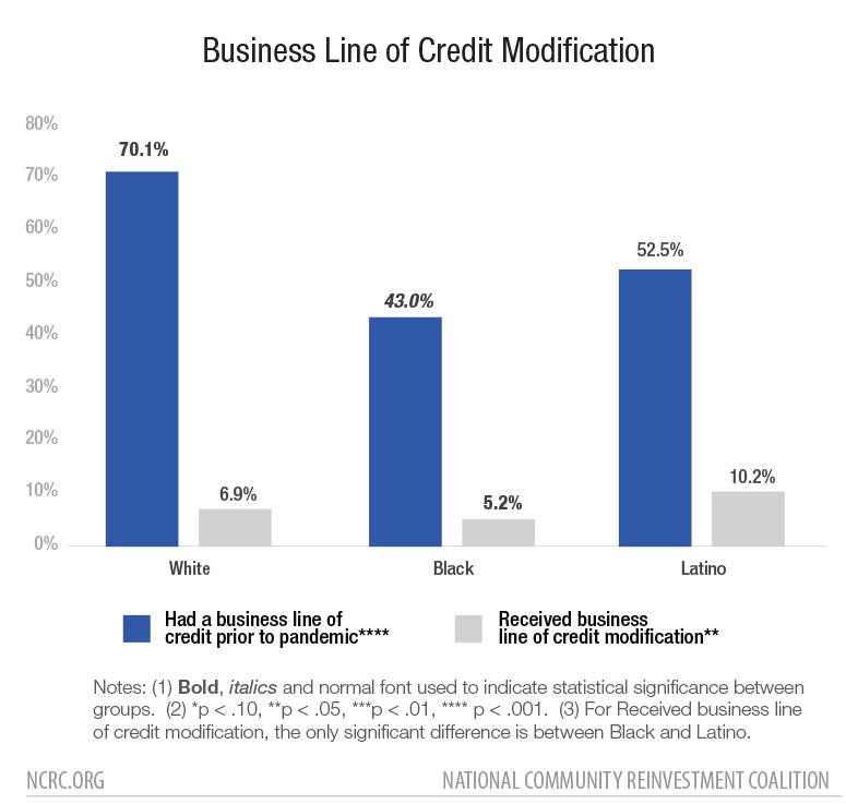 Business Line of Credit Modification