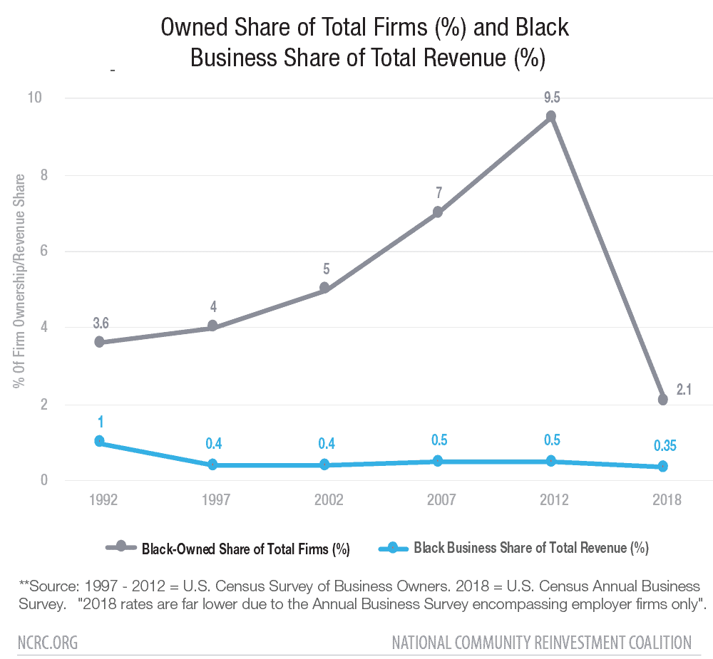 Owned Share of Total Firms (%) and Black Business Share of Total Revenue (%)