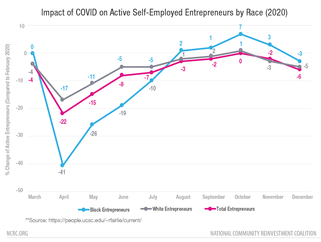 Impact of COVID on Active Self-Employed Entrepreneurs by Race (2020)