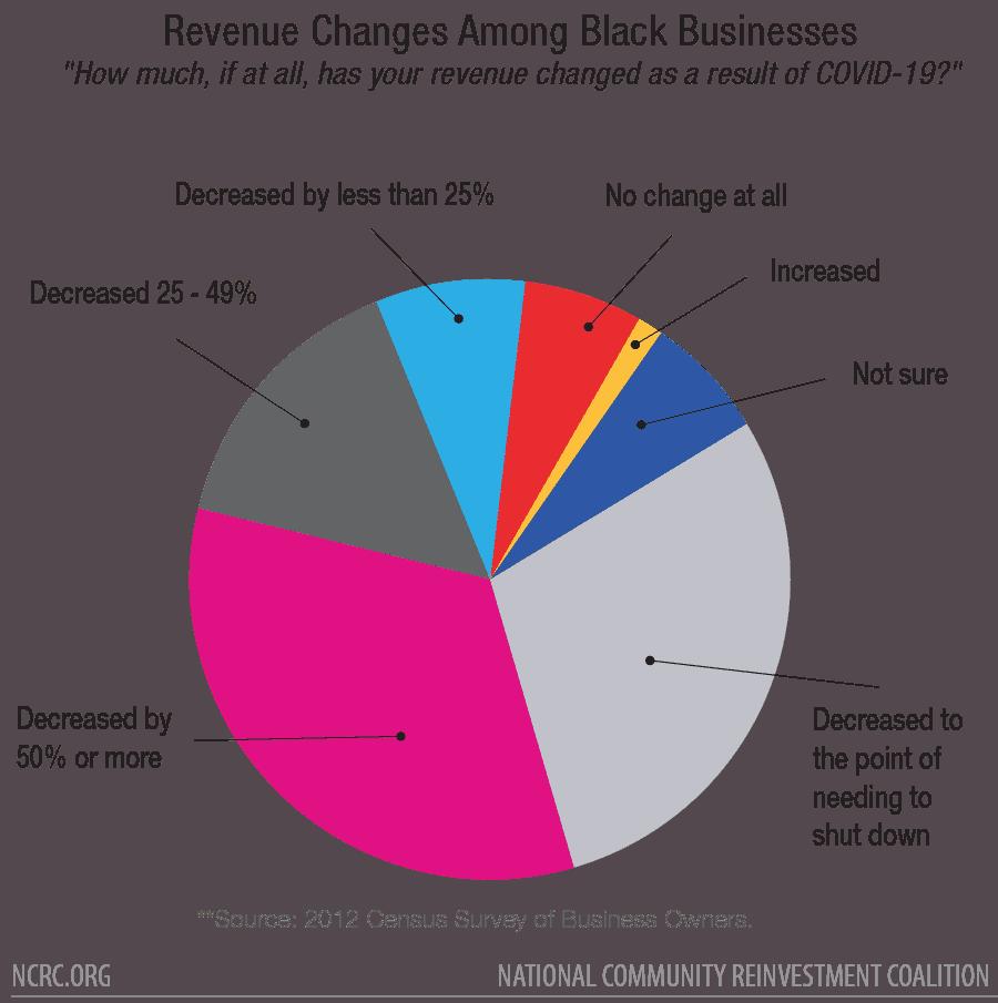 Revenue Changes Among Black Businesses