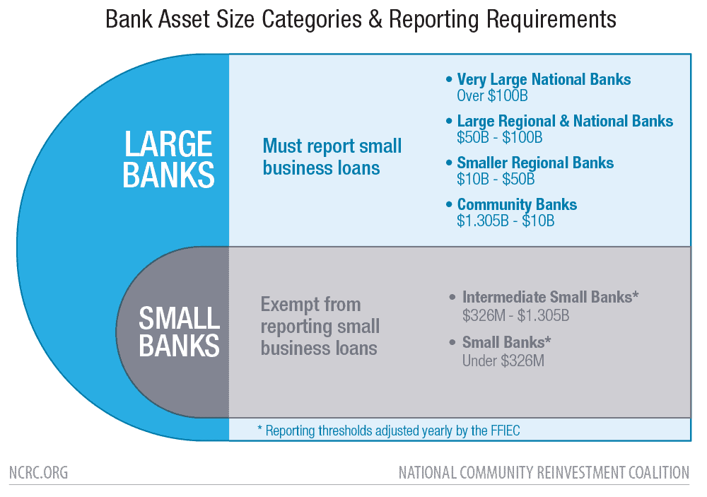 Bank Asset Size Categories & Reporting Requirements