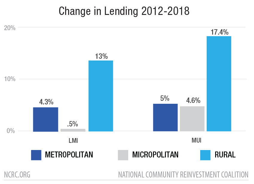 Change in Lending 2012-2018