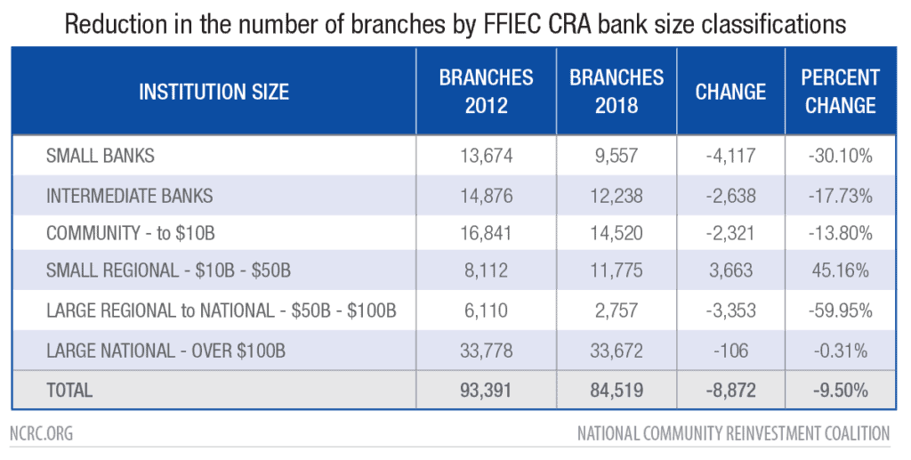 Reduction in the number of branches by FFIEC CRA bank size classifications