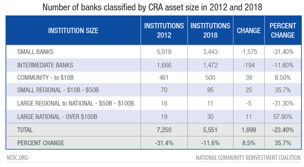 Number of banks classified by CRA asset size in 2012 and 2018