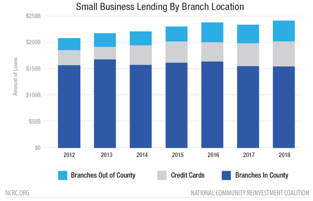 Small Business Lending By Branch Location
