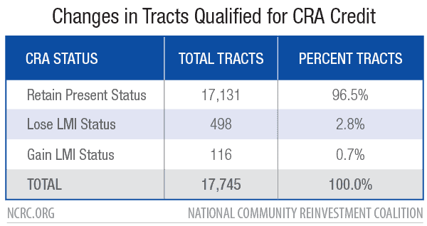 Changes in Tracts Qualified for CRA Credit