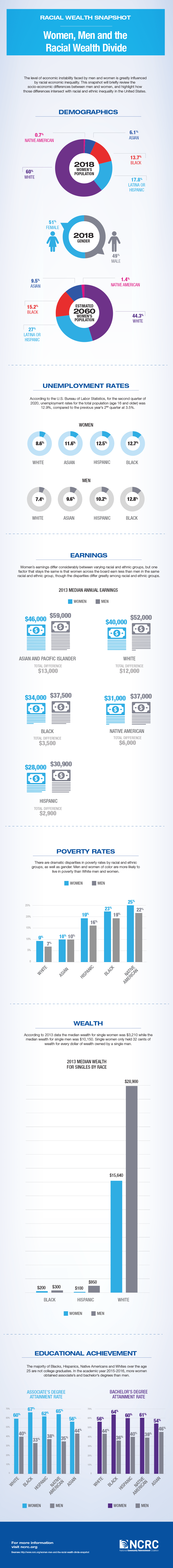Racial Wealth Divide _Gender