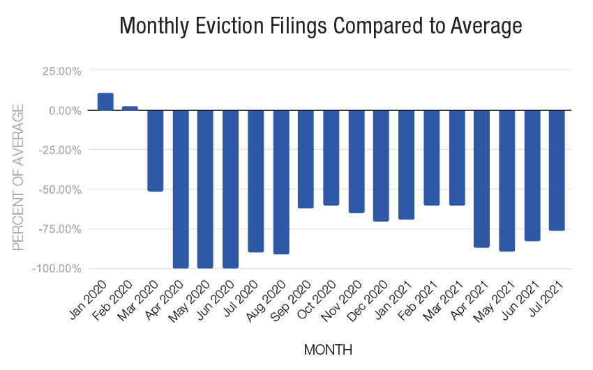Monthly Eviction Filings