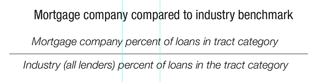Mortgage company compared to industry benchmark