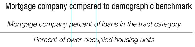 Mortgage company compared to demographic benchmark