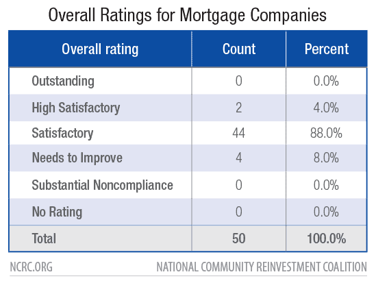 Overall Ratings for Mortgage Companies