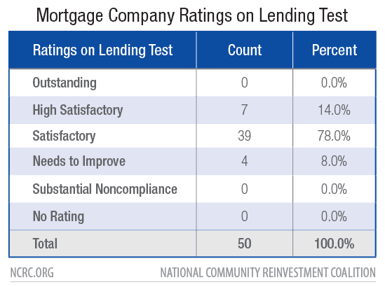 Mortgage Company Ratings on Lending Test