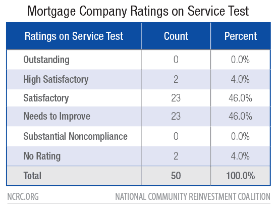 Mortgage Company Ratings on Service Test