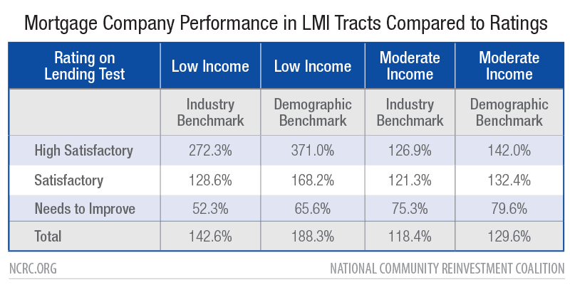 Mortgage Company Performance in LMI Tracts Compared to Ratings