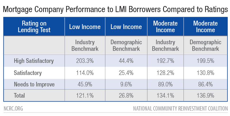 Mortgage Company Performance to LMI Borrowers Compared to Ratings