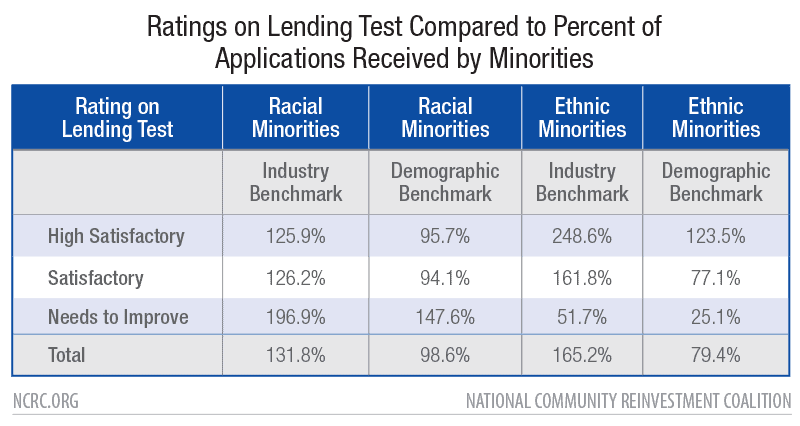 Ratings on Lending Test Compared to Percent of Applications Received by Minorities