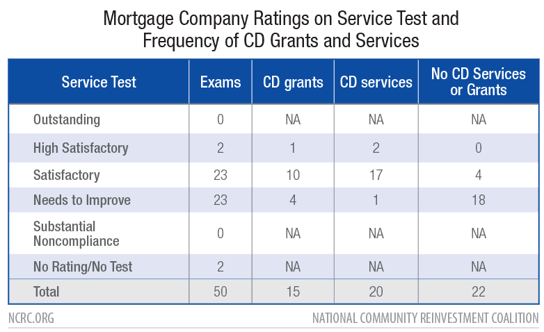 Mortgage Company Ratings on Service Test and Frequency of CD Grants and Services