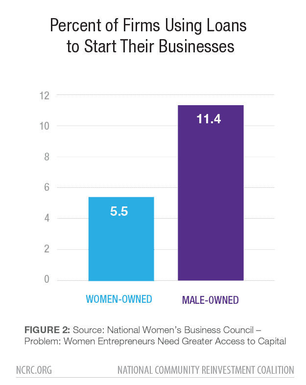 Percent of Firms Using Loans to Start Their Businesses